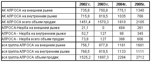 Анализ внешней торговли алмазами России в 2003 — 2006 годы