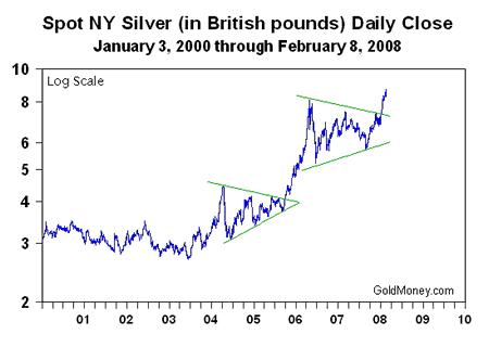 цена на серебро в фунтах стерлингов, по годам