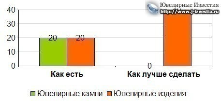Проект документа Стратегия развития ювелирной промышленности РФ от Союза ювелиров России