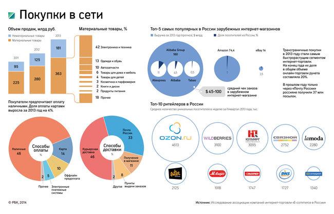 России прибыль от продажи косметики